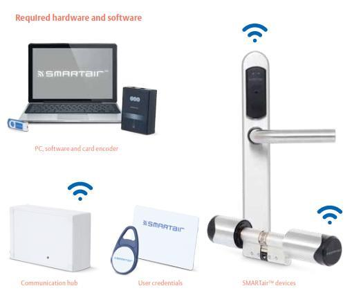 WMK - Wireless Management kits